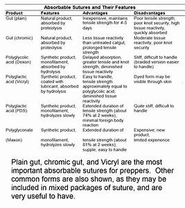 Survival Medicine Guide 4 Mini Med School For Preppers