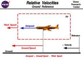 Relative Velocity Plane
