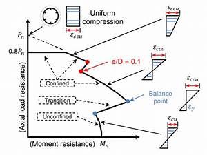Schematic Interaction Diagram Of Frp