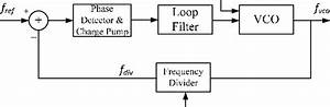 Pll Based Fm Audio Transmitter Block Diagram