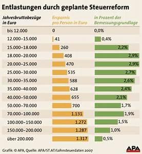 Netto Lohn Berechnen : bis zu euro ersparnis pro jahr budget inland ~ Themetempest.com Abrechnung