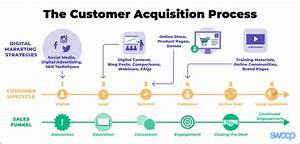 Customer Acquisition Strategy  A Q U0026a Guide For Ecommerce