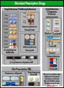 Stimulant Prescription Drugs