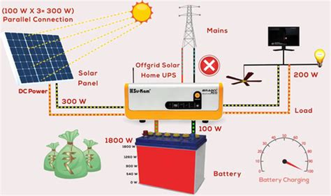 How Install Small Size Solar Panels From