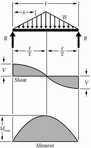 Shear Force  U0026 Bending Moment Diagram For Uniformly