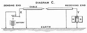 History Of The Atlantic Cable  U0026 Submarine Telegraphy