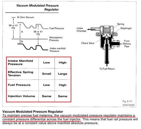 frp fuel pressure regulator vacuum line why rx7club mazda rx7 forum