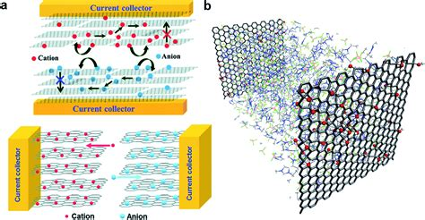 supercapacitor electrode materials nanostructures     dimensions energy