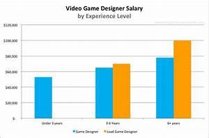 Average Salary For Interior Designer In Singapore | Www ...