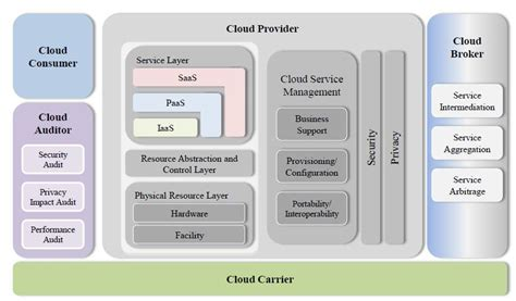 Cloud Reference Architecture Nist, Analyst Software. Simpsons Characters Voices Church Web Design. Free Bandwidth Monitoring Software. Does Dish Have Local Channels. Video Game Design Schools In California. Schools For Neonatal Nursing. Sigma Solutions Payday Loans Ofac Sdn List. Types Of Studies In Psychology. Project Document Management Software
