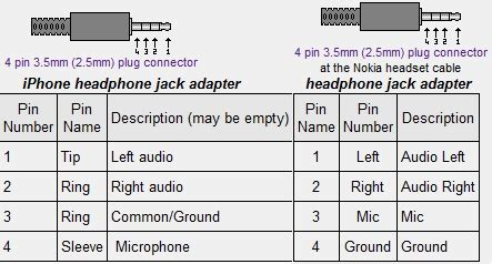 Adapter For Nuforce Nem Nokia Xpress Music