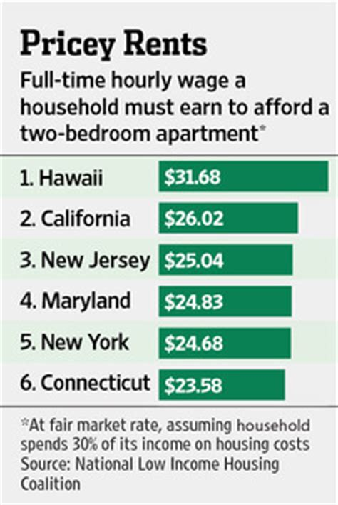 rent study finds nyc cheaper  long island  jersey