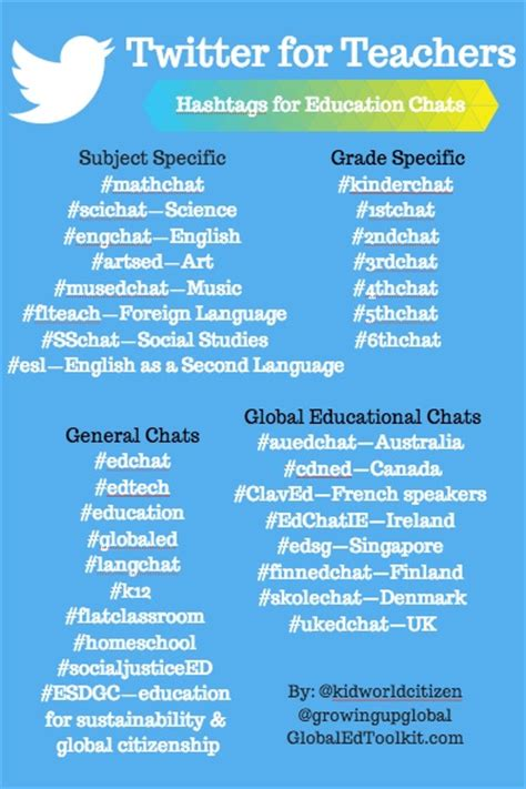 twitter  teachers education hashtags  build pln