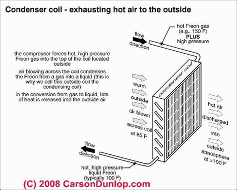 Outside Unit Diagram Air Conditioning Condensing Coil