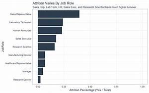 Hr Analytics  Using Machine Learning To Predict Employee
