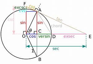 Tan Alpha Berechnen : unit circle ~ Themetempest.com Abrechnung
