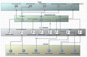 Togaf Business Footprint Diagram In System Architect