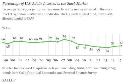 change  percentage  americans   stocks