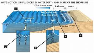 Diagram Of Waves Approaching Shore