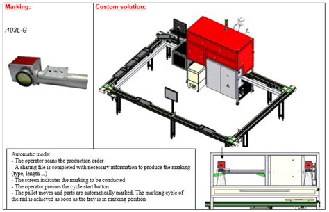 marking guide laser rails sic solution