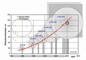 Wirkungsgrad Windkraftanlage Berechnen : 07 wie wird die leistung einer windkraftanlage berechnet ~ Themetempest.com Abrechnung