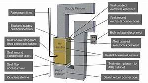 How To Install A Furnace