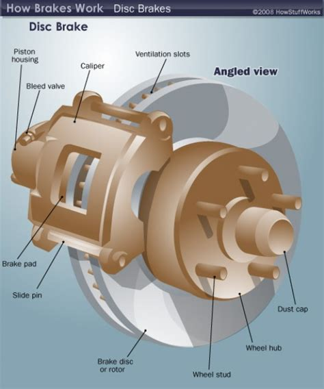 Brake Caliper Components by Brake Components And Functions Hubpages