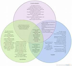 Confucianism Vs  Taoism Vs  Buddhism   Venn Diagram