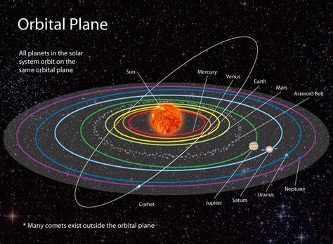 Orbital Plane - National Geographic Education