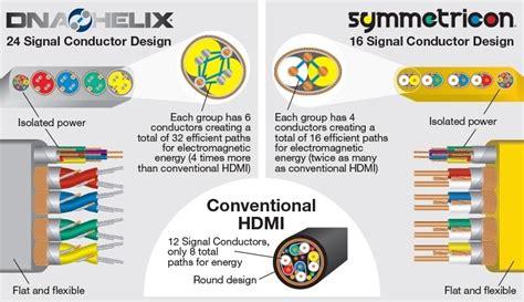 Hdmi Wire Color Diagram Fuse Box Wiring