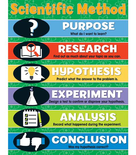 scientific method chart grade