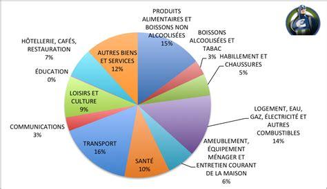 habitudes de consommation des franais 28 images etude les fran 231 ais et l environnement