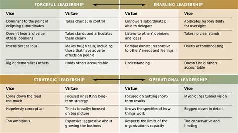 buy    types  leadership styles
