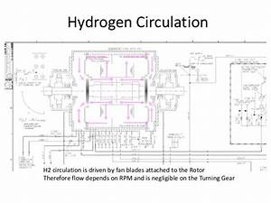 Hydrogen Purge And Fill