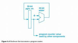 Circuit Diagram For Program Counter