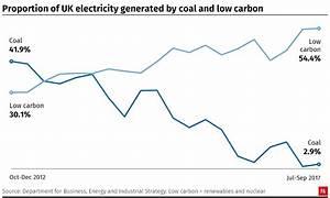 Rise of renewables as wind farms power past coal plants ...