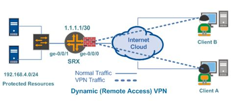 Configure Dynamic Vpn In Juniper Srx. Home Loans For Disabled Puerto Rico Companies. Atomic Force Microscopy Business Phone Sytems. Culinary School In Philadelphia. Accounting And Payroll Software. Paycheck Payroll Service Storm Sewer Cleaning. Six Sigma Certification Bangalore. Pay Ann Taylor Mastercard Low End Sports Cars. Graphic Design Colleges In Chicago