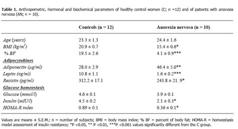carb sane asylum hyperinsulinemia  anorexia