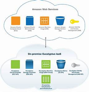 Amazon  Eucalyptus Team On Hybrid Cloud