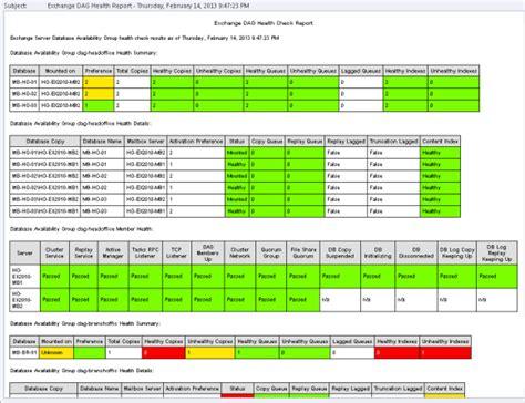 exchange  managed availability  custom powershell