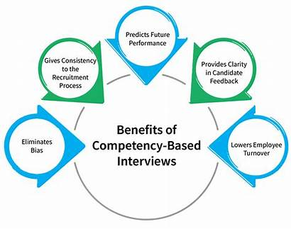 Competency Based Interviews Recruitment Benefits Structuring Through