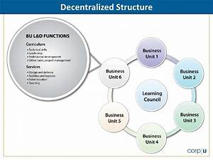 Decentralized Structure