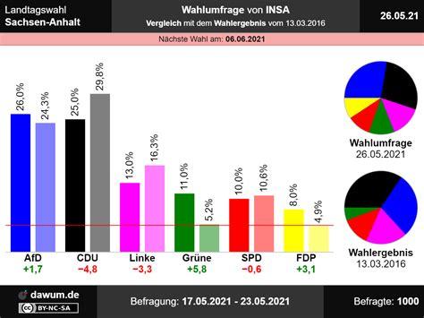 Die spd ist enttäuscht, die fdp schöner wird's nicht: Landtagswahl Sachsen-Anhalt: Wahlumfrage vom 26.05.2021 von INSA | Sonntagsfrage #ltwlsa
