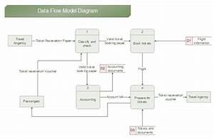 25 Data Flow Diagram Visio