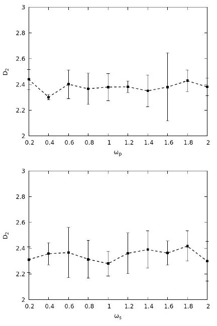 Correlation dimension from Lorenz data with changing