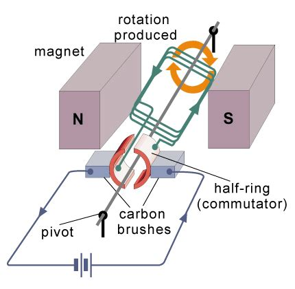 How Does An Electric Motor Work by Electric Motors