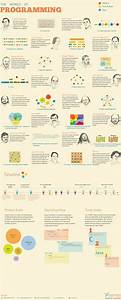 Designing The  U0026quot World Of Programming U0026quot  Infographic  U2014 Smashing Magazine
