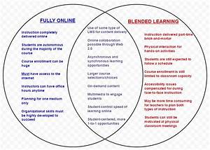 Online Vs  Blended Learning Venn Diagram