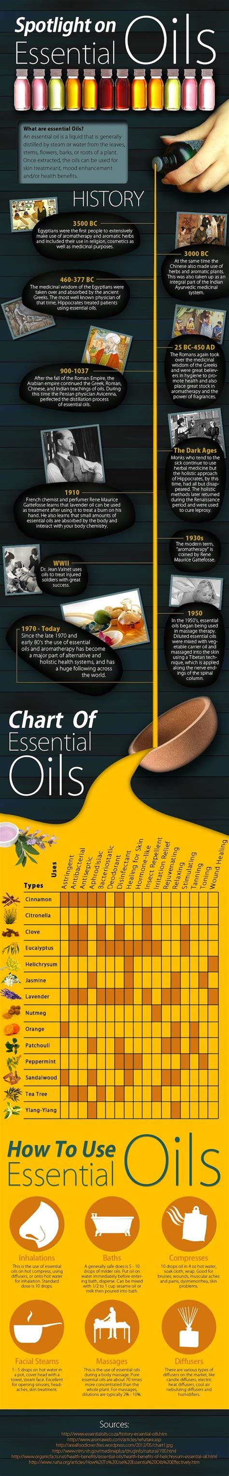 The History, Medicinal Uses & Science Behind The Use Of