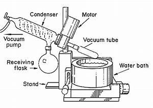 Rotary Evaporator Apparatus For Evaporating Off Organic